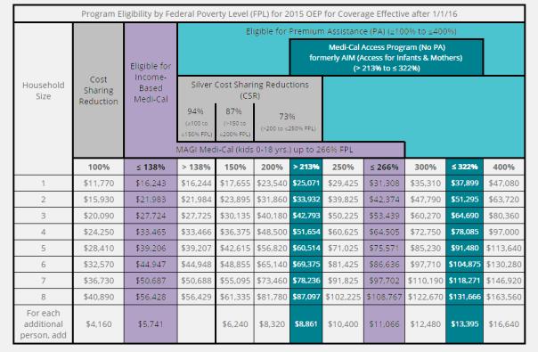 2016 CC income guideline 0915